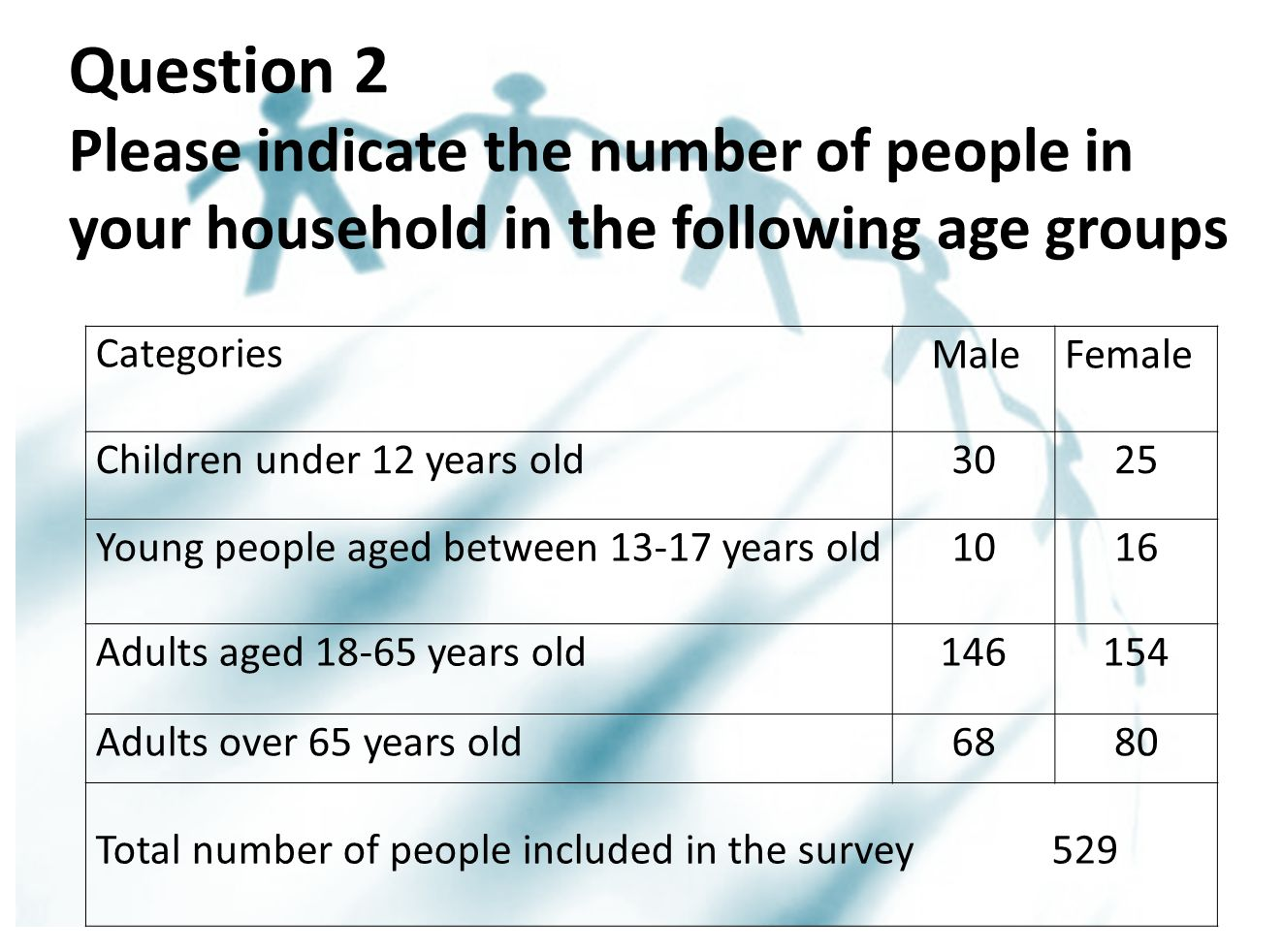 Categories MaleFemale Children under 12 years old3025 Young people aged between 13-17 years old1016 Adults aged 18-65 years old146154 Adults over 65 years old6880 Total number of people included in the survey 529 Question 2 Please indicate the number of people in your household in the following age groups