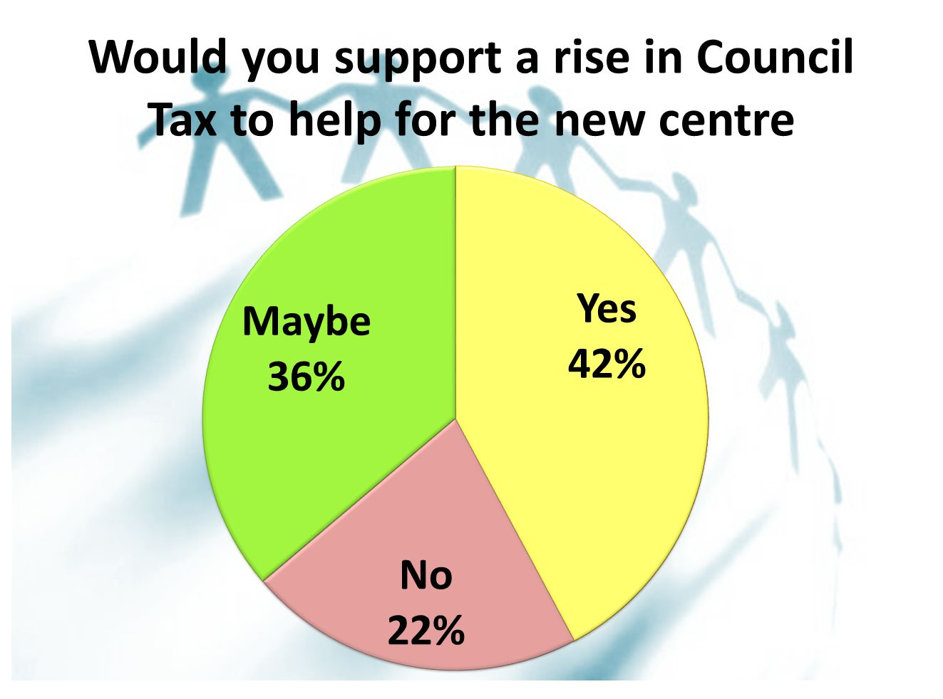 Would you support a rise in Council Tax to help for the new centre