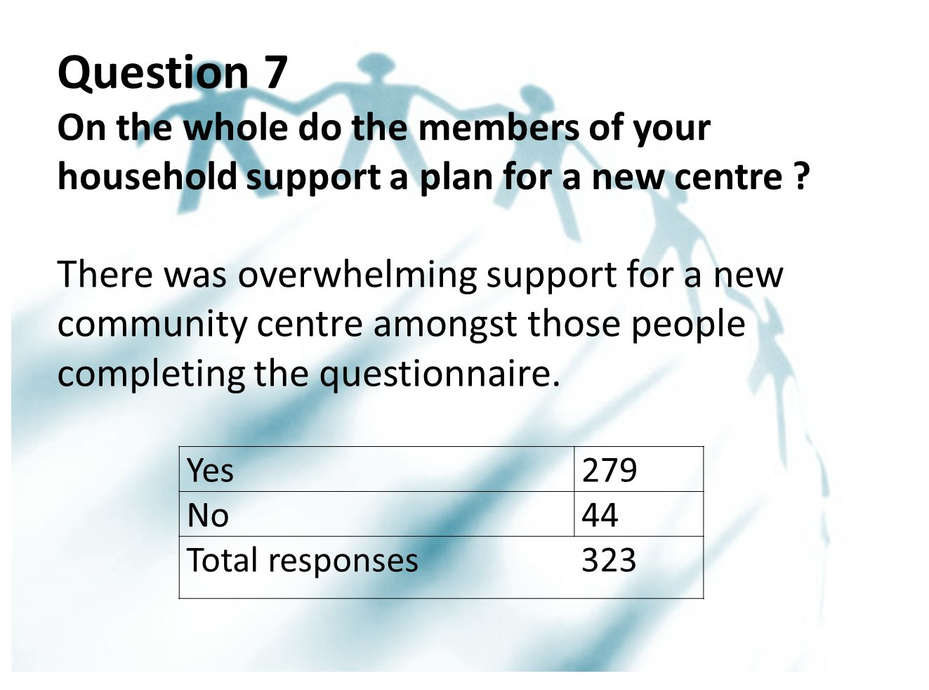 Question 7 On the whole do the members of your household support a plan for a new centre .