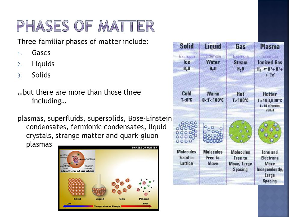 Three familiar phases of matter include: 1. Gases 2. Liquids 3. Solids …but there are more than those three including… plasmas, superfluids, supersoli