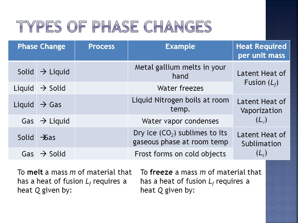 Phase ChangeProcessExampleHeat Required per unit mass Solid  Liquid Metal gallium melts in your hand Latent Heat of Fusion (L f ) Liquid  SolidWater