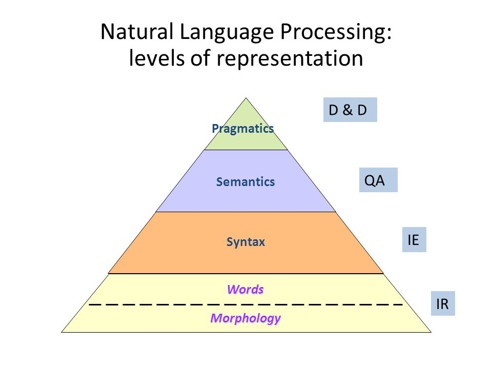 Meaning in context Processing flow of D&D Processing Sound waves ASR Words Syntactic processing Parses Semantic processing Meaning Discourse/ Dialogue processing