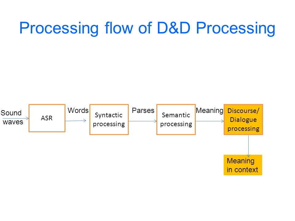 Meaning in context Processing flow of D&D Processing Sound waves ASR Words Syntactic processing Parses Semantic processing Meaning Discourse/ Dialogue