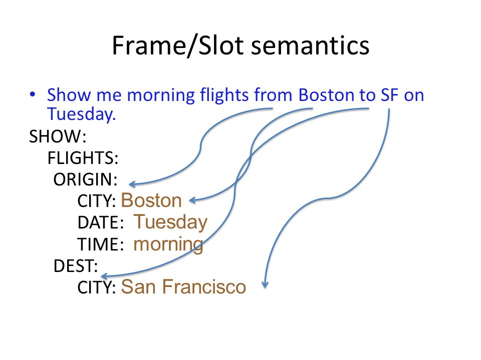 Frame/Slot semantics Show me morning flights from Boston to SF on Tuesday. SHOW: FLIGHTS: ORIGIN: CITY: Boston DATE: Tuesday TIME: morning DEST: CITY: