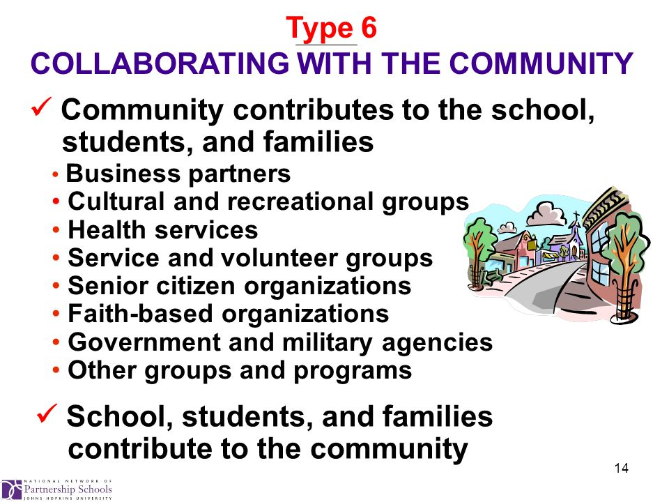 14 Community contributes to the school, students, and families Type 6 COLLABORATING WITH THE COMMUNITY Business partners Cultural and recreational groups Health services Service and volunteer groups Senior citizen organizations Faith-based organizations Government and military agencies Other groups and programs School, students, and families contribute to the community