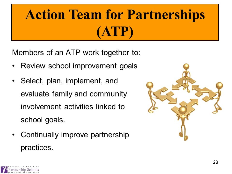28 Members of an ATP work together to: Review school improvement goals Select, plan, implement, and evaluate family and community involvement activities linked to school goals.