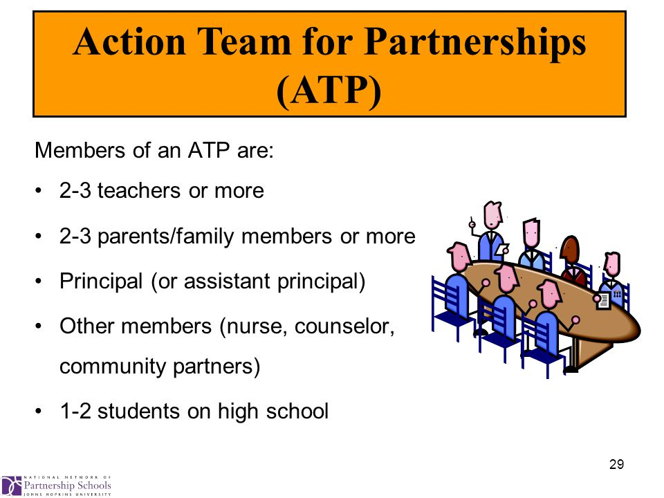 29 Members of an ATP are: 2-3 teachers or more 2-3 parents/family members or more Principal (or assistant principal) Other members (nurse, counselor, community partners) 1-2 students on high school Action Team for Partnerships (ATP)