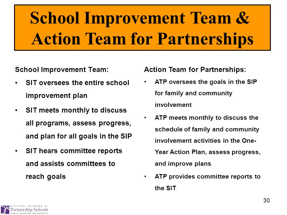 30 School Improvement Team: SIT oversees the entire school improvement plan SIT meets monthly to discuss all programs, assess progress, and plan for all goals in the SIP SIT hears committee reports and assists committees to reach goals School Improvement Team & Action Team for Partnerships Action Team for Partnerships: ATP oversees the goals in the SIP for family and community involvement ATP meets monthly to discuss the schedule of family and community involvement activities in the One- Year Action Plan, assess progress, and improve plans ATP provides committee reports to the SIT