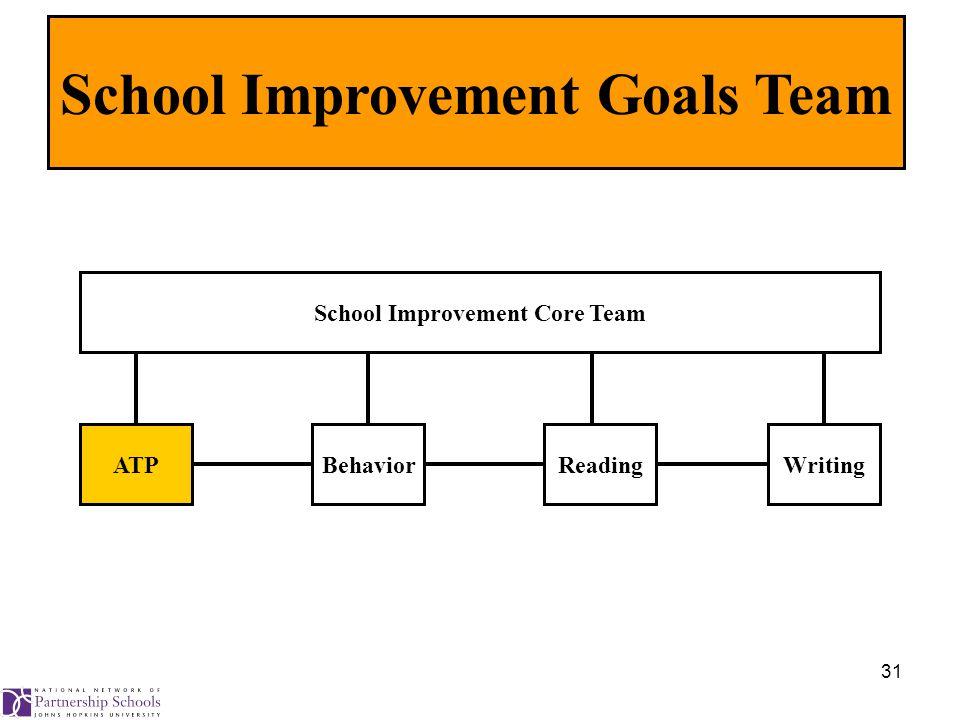 31 School Improvement Core Team ATPBehaviorReadingWriting School Improvement Goals Team