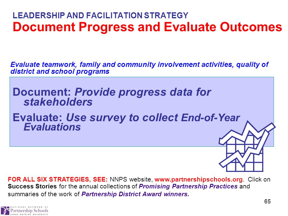 65 LEADERSHIP AND FACILITATION STRATEGY Document Progress and Evaluate Outcomes Document: Provide progress data for stakeholders Evaluate: Use survey to collect End-of-Year Evaluations FOR ALL SIX STRATEGIES, SEE: NNPS website, www.partnershipschools.org.