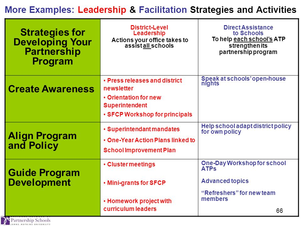 66 More Examples: Leadership & Facilitation Strategies and Activities Strategies for Developing Your Partnership Program District-Level Leadership Actions your office takes to assist all schools Direct Assistance to Schools To help each school's ATP strengthen its partnership program Create Awareness Press releases and district newsletter Orientation for new Superintendent SFCP Workshop for principals Speak at schools' open-house nights Align Program and Policy Superintendant mandates One-Year Action Plans linked to School Improvement Plan Help school adapt district policy for own policy Guide Program Development Cluster meetings Mini-grants for SFCP Homework project with curriculum leaders One-Day Workshop for school ATPs Advanced topics Refreshers for new team members