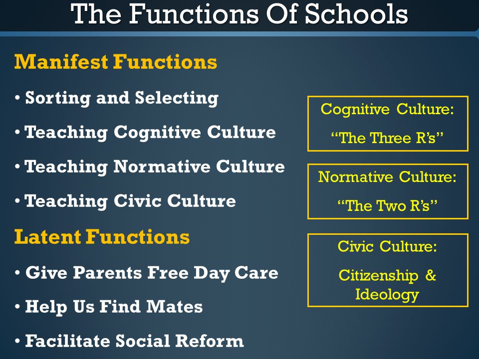 The Functions Of Schools Manifest Functions Sorting and Selecting Teaching Cognitive Culture Teaching Normative Culture Teaching Civic Culture Latent
