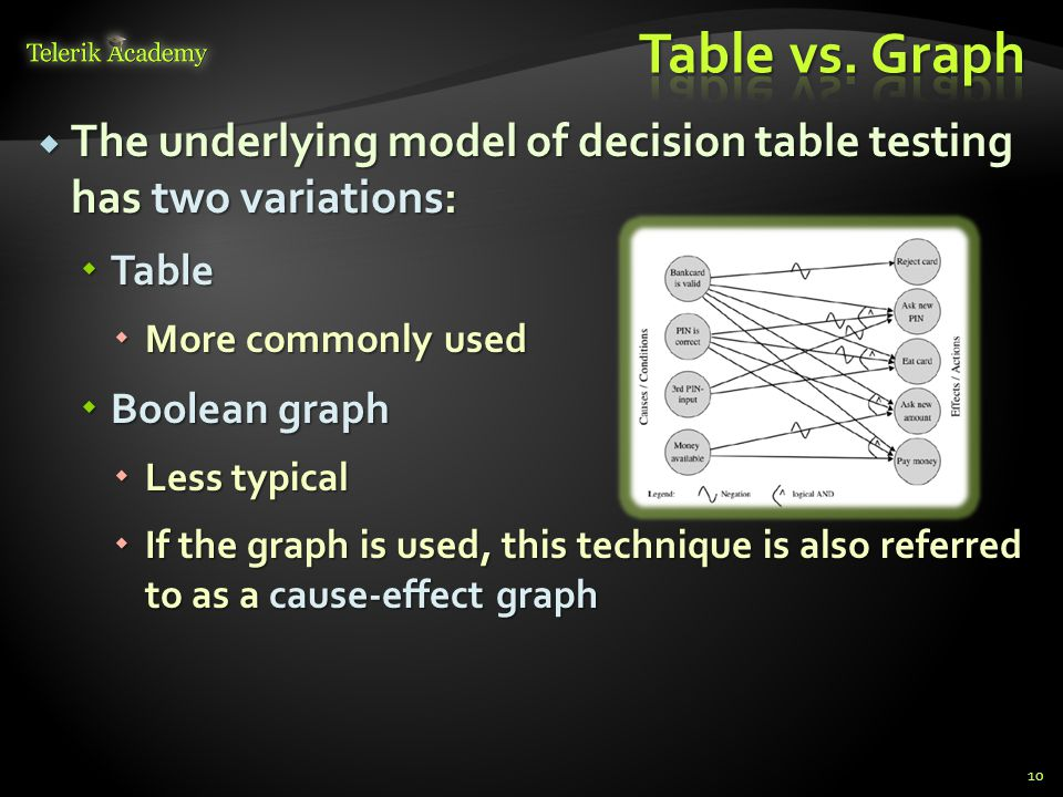  Creating test cases with decision tables  Every rule (column) is replaced with concrete data values  Necessary preconditions are set  During test execution actual actions taken are compared to expected ones 11