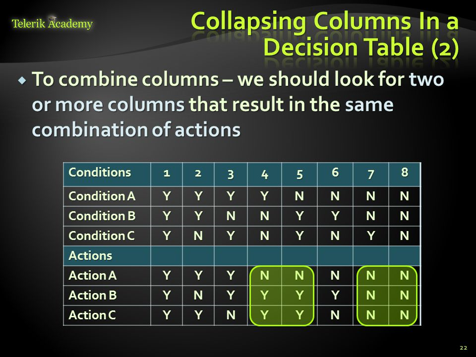 In these columns – some of the conditions will be the same, and some will be different  Different ones don t seem to affect the outcome 23Conditions12345678 Condition A YYYYNNNN Condition B YYNNYYNN Condition C YNYNYNYN Actions Action A YYYNNNNN Action B YNYYYYNN Action C YYNYYNNN