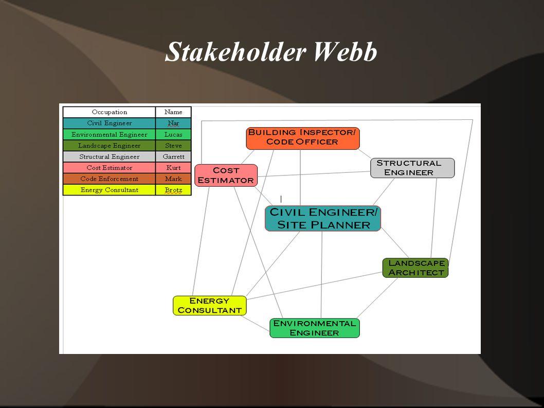 Stakeholder Webb