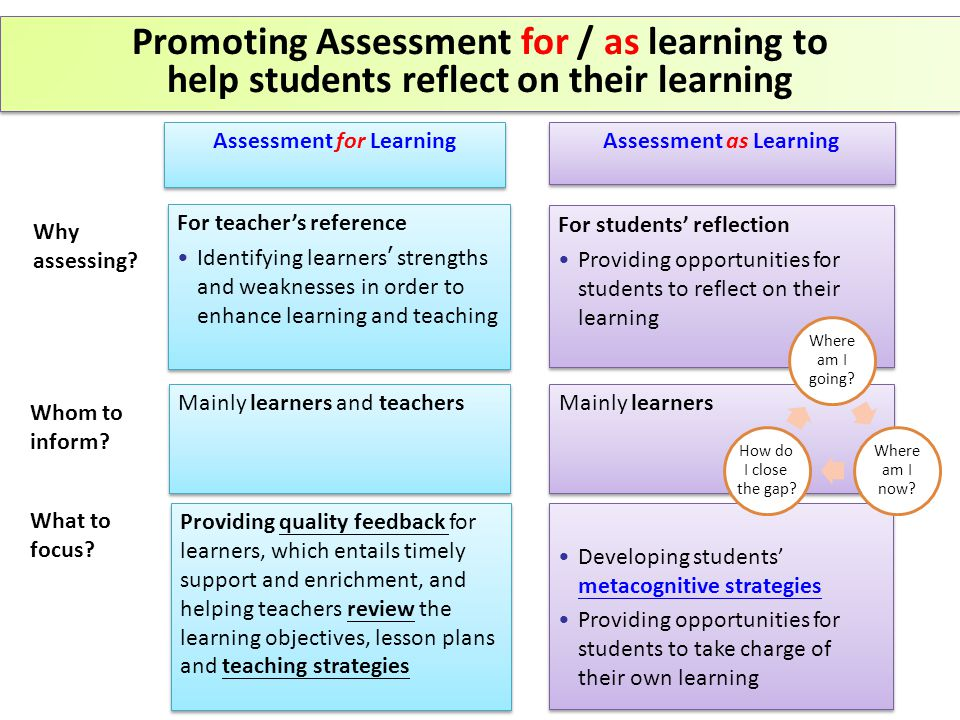 For teacher's reference Identifying learners ' strengths and weaknesses in order to enhance learning and teaching For teacher's reference Identifying learners ' strengths and weaknesses in order to enhance learning and teaching For students' reflection Providing opportunities for students to reflect on their learning For students' reflection Providing opportunities for students to reflect on their learning Why assessing.