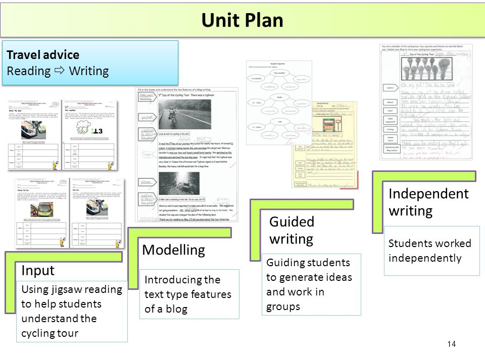Travel advice Reading  Writing Travel advice Reading  Writing Unit Plan Input Modelling Guided writing Independent writing Using jigsaw reading to help students understand the cycling tour Introducing the text type features of a blog Guiding students to generate ideas and work in groups Students worked independently 14