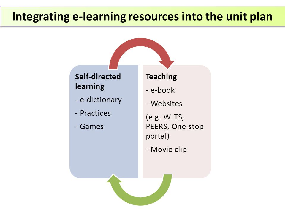 Integrating e-learning resources into the unit plan Self-directed learning - e-dictionary - Practices - Games Teaching - e-book - Websites (e.g.