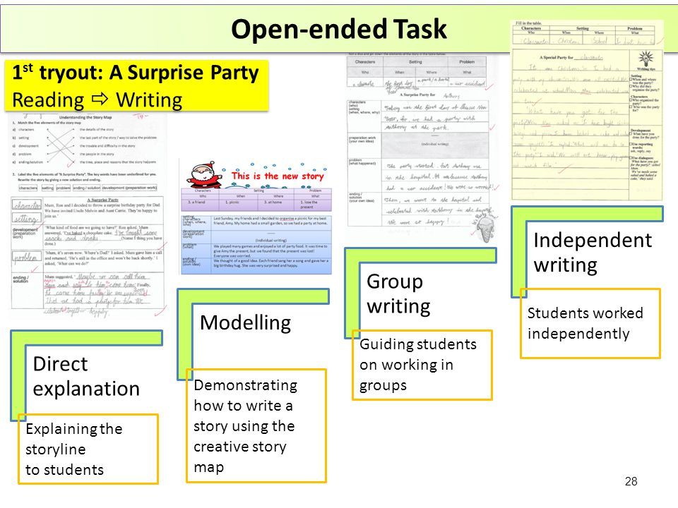 Direct explanation Modelling Group writing Independent writing Explaining the storyline to students Demonstrating how to write a story using the creative story map Guiding students on working in groups Students worked independently Open-ended Task 1 st tryout: A Surprise Party Reading  Writing 1 st tryout: A Surprise Party Reading  Writing 28