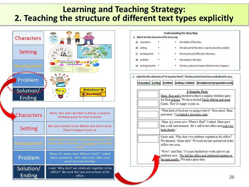 Longman Express 5A Unit 5 Learning and Teaching Strategy: 2.