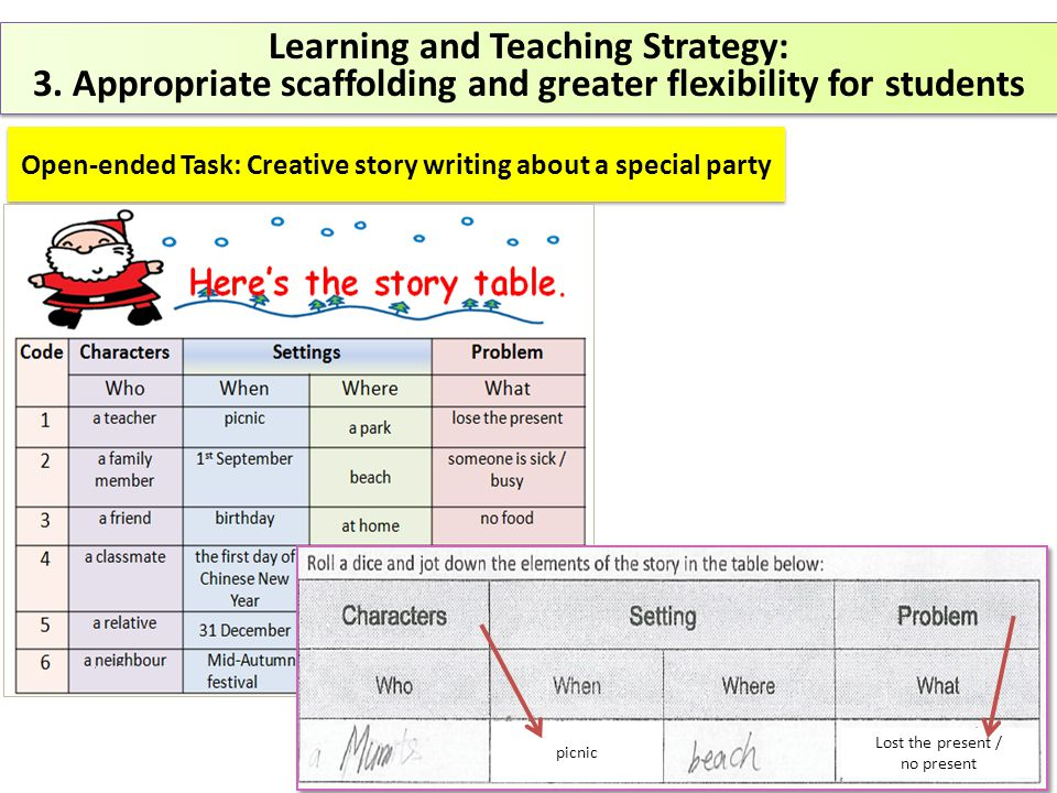 Learning and Teaching Strategy: 3.