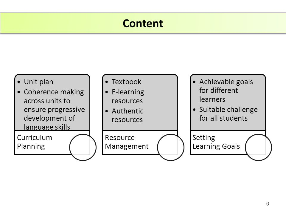 Content Unit plan Coherence making across units to ensure progressive development of language skills Curriculum Planning Textbook E-learning resources Authentic resources Resource Management Achievable goals for different learners Suitable challenge for all students Setting Learning Goals 6