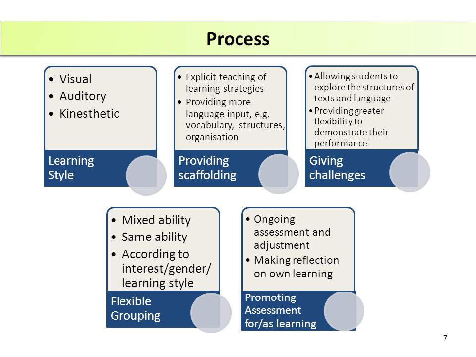 Process Visual Auditory Kinesthetic Learning Style Explicit teaching of learning strategies Providing more language input, e.g.