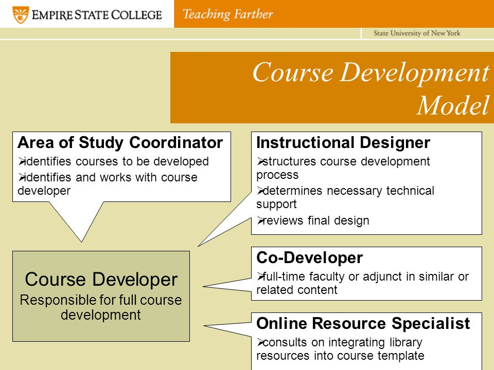 Course Development Model Course Developer Responsible for full course development Area of Study Coordinator  identifies courses to be developed  identifies and works with course developer Instructional Designer  structures course development process  determines necessary technical support  reviews final design Co-Developer  full-time faculty or adjunct in similar or related content Online Resource Specialist  consults on integrating library resources into course template