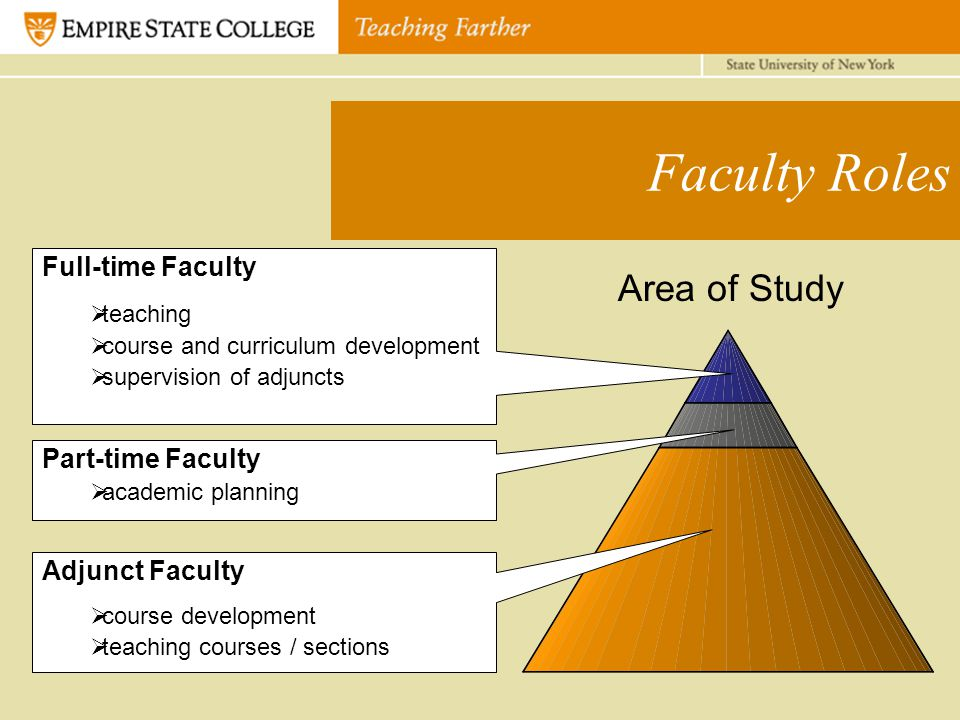 Faculty Roles Full-time Faculty  teaching  course and curriculum development  supervision of adjuncts Part-time Faculty  academic planning Adjunct