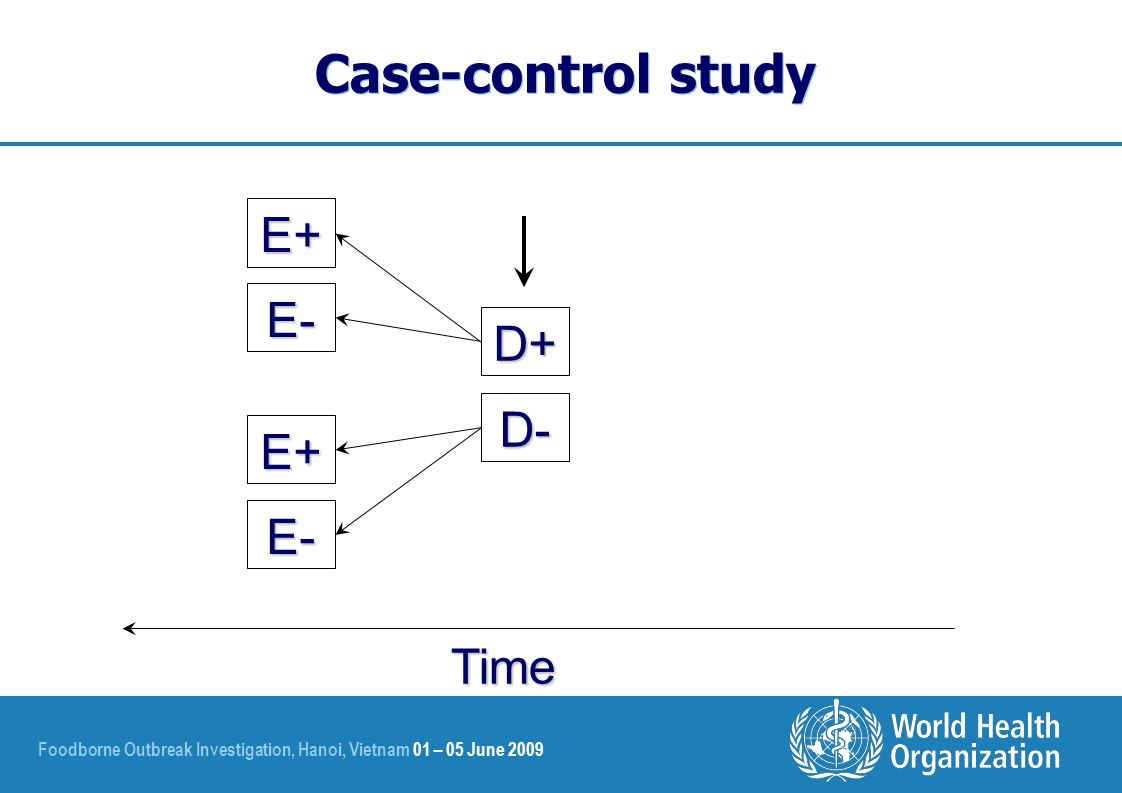 Foodborne Outbreak Investigation, Hanoi, Vietnam 01 – 05 June 2009 Case-control study D+ D- E+ E- E+ E- Time