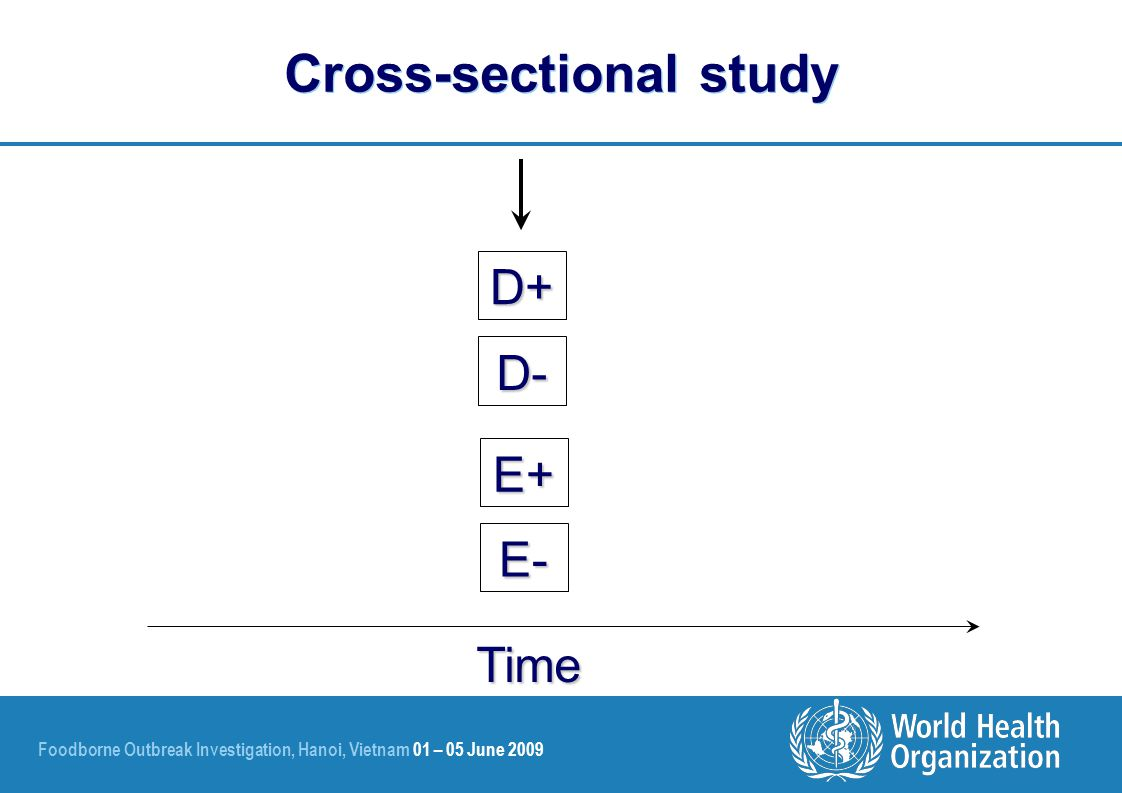 Foodborne Outbreak Investigation, Hanoi, Vietnam 01 – 05 June 2009 Cross-sectional study Time D+ D- E+ E-