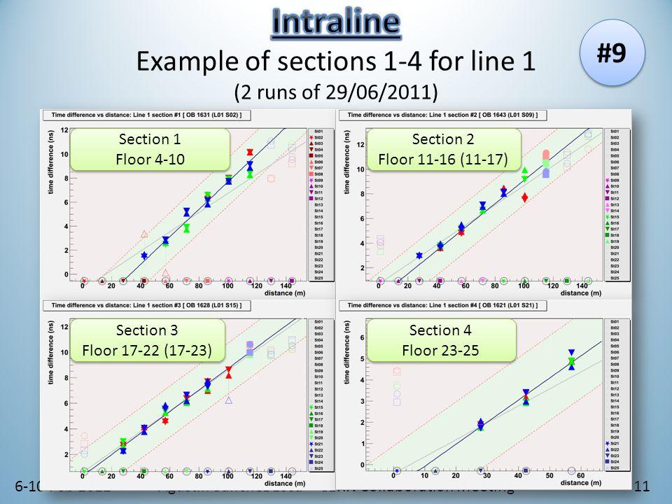 6-10 Feb 2012Agustín Sánchez Losa – CERN Collaboration Meeting11 Section 2 Floor 11-16 (11-17) Section 2 Floor 11-16 (11-17) Section 1 Floor 4-10 Section 1 Floor 4-10 Section 3 Floor 17-22 (17-23) Section 3 Floor 17-22 (17-23) Section 4 Floor 23-25 Section 4 Floor 23-25 #9