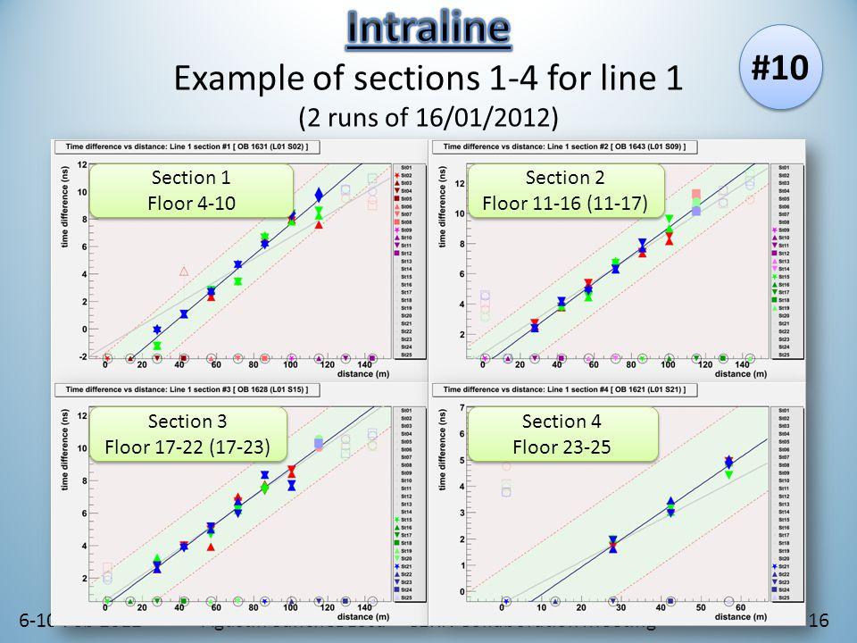 6-10 Feb 2012Agustín Sánchez Losa – CERN Collaboration Meeting16 Section 2 Floor 11-16 (11-17) Section 2 Floor 11-16 (11-17) Section 1 Floor 4-10 Section 1 Floor 4-10 Section 3 Floor 17-22 (17-23) Section 3 Floor 17-22 (17-23) Section 4 Floor 23-25 Section 4 Floor 23-25 #10