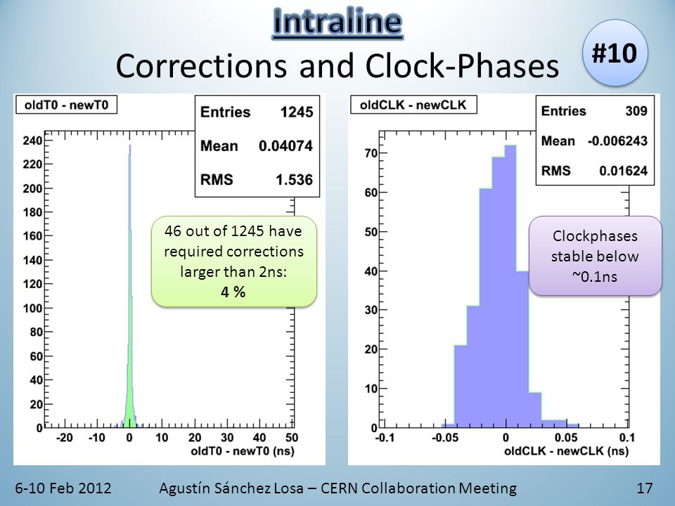 6-10 Feb 2012Agustín Sánchez Losa – CERN Collaboration Meeting 46 out of 1245 have required corrections larger than 2ns: 4 % 46 out of 1245 have required corrections larger than 2ns: 4 % Clockphases stable below ~0.1ns #10 17