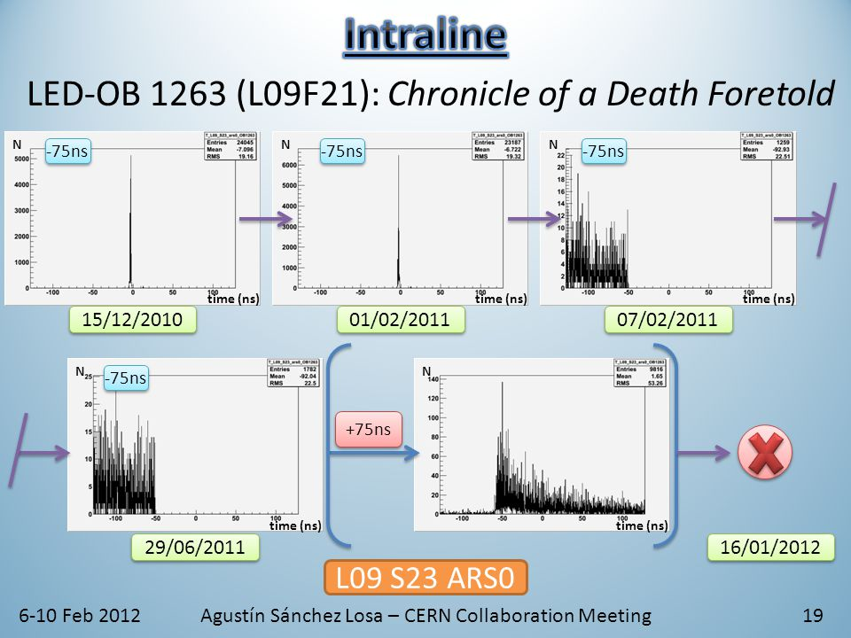 15/12/2010 time (ns) N 01/02/2011 time (ns) N 07/02/2011 time (ns) N 6-10 Feb 2012Agustín Sánchez Losa – CERN Collaboration Meeting19 -75ns L09 S23 ARS0 time (ns) N 29/06/2011 time (ns) N +75ns -75ns 16/01/2012