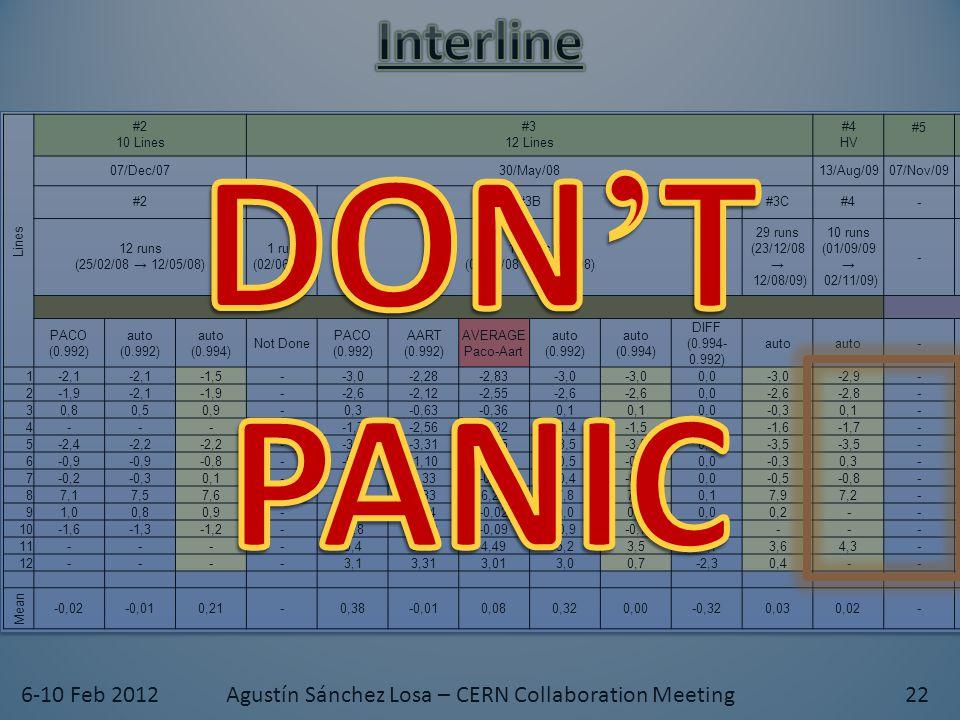 Lines #2 10 Lines #3 12 Lines #4 HV #5 #6 L10-L12+offsets #7 HV #8 L6+L9+HV #9 HV 07/Dec/0730/May/0813/Aug/0907/Nov/0913/Nov/0913/Jul/1006/Nov/1029/Jun/11 #2#3A#3B#3C#4- #6 (DIRTY) #6#7#8pre#8#9 12 runs (25/02/08 → 12/05/08) 1 run (02/06/08) 10 runs (09/09/08 → 22/12/08) 29 runs (23/12/08 → 12/08/09) 10 runs (01/09/09 → 02/11/09) - 26 runs (11/12/09 → 12/07/10) 13 runs (11/12/09 → 08/03/10) 14 runs (19/07/10 → 25/10/10) 4 runs (24/11/10 → 27/12/10) 26 runs (24/11/10 → 03/06/11) 25 runs (19/06/11 → 12/12/11) PACO (0.992) auto (0.992) auto (0.994) Not Done PACO (0.992) AART (0.992) AVERAGE Paco-Aart auto (0.992) auto (0.994) DIFF (0.994- 0.992) auto - 1-2,1 -1,5--3,0-2,28-2,83-3,0 0,0-3,0-2,9--2,7 -3,0-2,3-2,4-2,6 2-1,9-2,1-1,9--2,6-2,12-2,55-2,6 0,0-2,6-2,8--2,9-3,0 -2,9 -3,0 30,80,50,9-0,3-0,63-0,360,1 0,0-0,30,1- 0,30,5 0,4 4-----1,7-2,56-2,32-1,4-1,5-0,1-1,6-1,7--1,5-1,6-2,1 -2,0 5-2,4-2,2 --3,6-3,31-3,65-3,5 0,0-3,5 --4,0 -3,4-3,2 -3,4 6-0,9 -0,8--0,1-1,10-0,79-0,5 0,0-0,30,3-----0,6-0,3 7-0,2-0,30,1--0,20,33-0,13-0,4 0,0-0,5-0,8--0,7 -0,3-0,5-0,1 87,17,57,6-7,55,336,227,87,90,17,97,2-8,18,07,86,86,97,0 91,00,80,9-0,30.04-0,020,0 0,2------0,8 -1,0 10-1,6-1,3-1,2--0,8-1,00-0,09-0,9-0,70,2----1,3-1,2-0,5-0,3 -0,2 11----5,43,974,495,23,5-1,73,64,3-3,94,04,13,94,14,4 12----3,13,313,013,00,7-2,30,4--1,1 0,31,20,91,0 Mean -0,02-0,010,21-0,38-0,010,080,320,00-0,320,030,02-0,010,00-0,02-0,01 0,00 6-10 Feb 2012Agustín Sánchez Losa – CERN Collaboration Meeting22