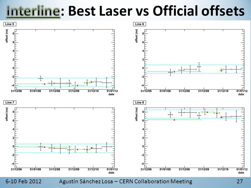 6-10 Feb 2012Agustín Sánchez Losa – CERN Collaboration Meeting27
