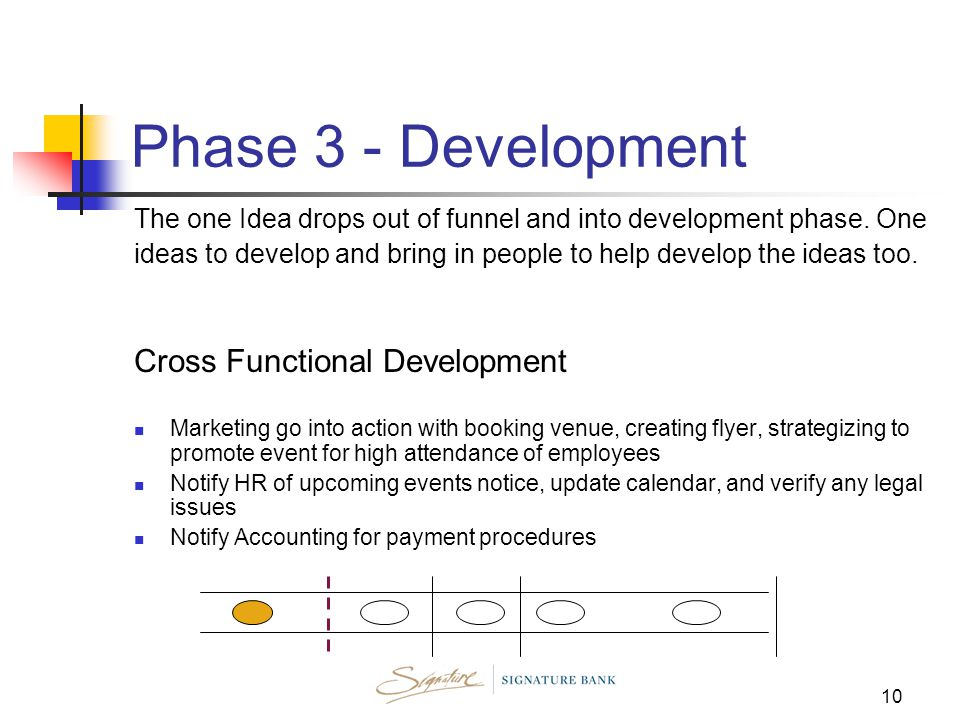10 Phase 3 - Development The one Idea drops out of funnel and into development phase.