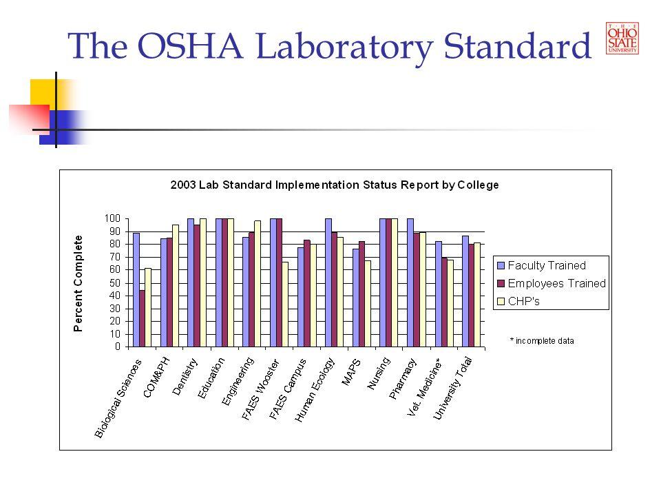 The OSHA Laboratory Standard