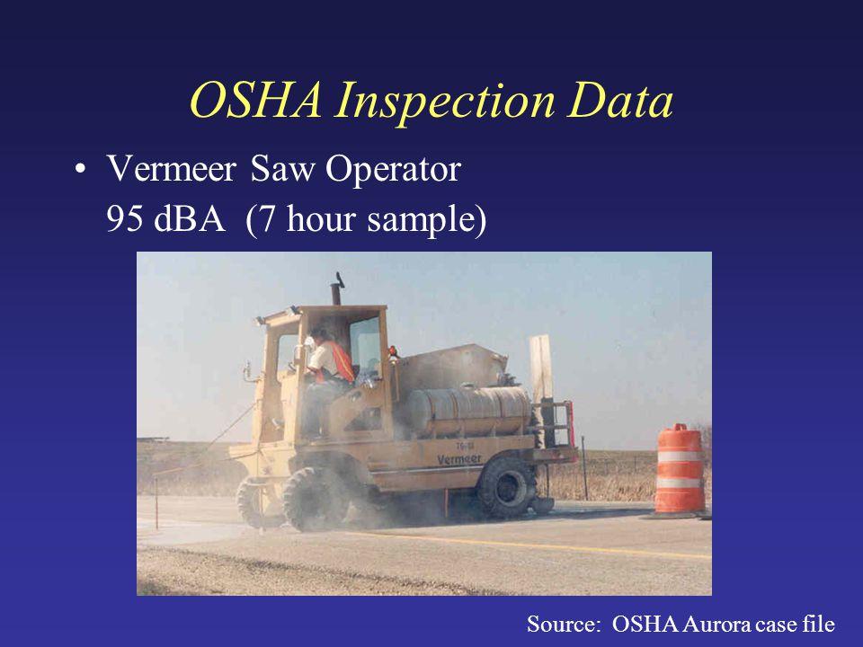OSHA Inspection Data Vermeer Saw Operator 95 dBA (7 hour sample) Source: OSHA Aurora case file