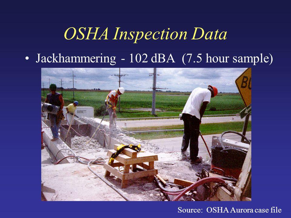 OSHA Inspection Data Jackhammering - 102 dBA (7.5 hour sample) Source: OSHA Aurora case file