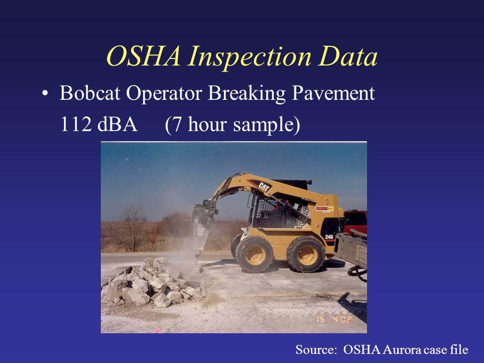 OSHA Inspection Data Bobcat Operator Breaking Pavement 112 dBA (7 hour sample) Source: OSHA Aurora case file