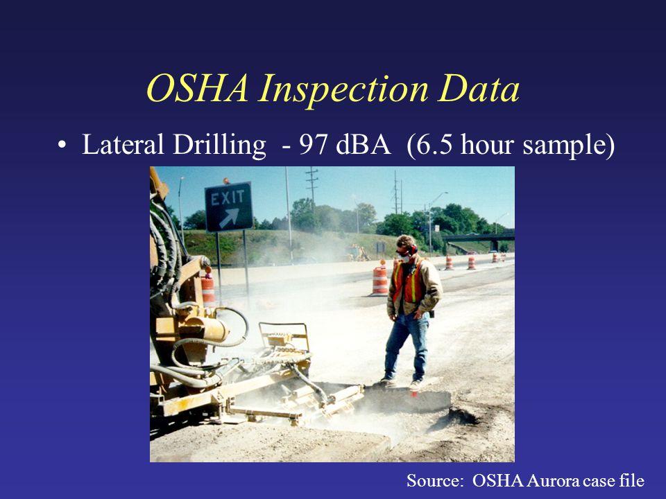 OSHA Inspection Data Lateral Drilling - 97 dBA (6.5 hour sample) Source: OSHA Aurora case file