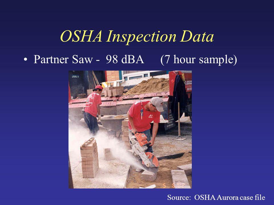 OSHA Inspection Data Partner Saw - 98 dBA (7 hour sample) Source: OSHA Aurora case file