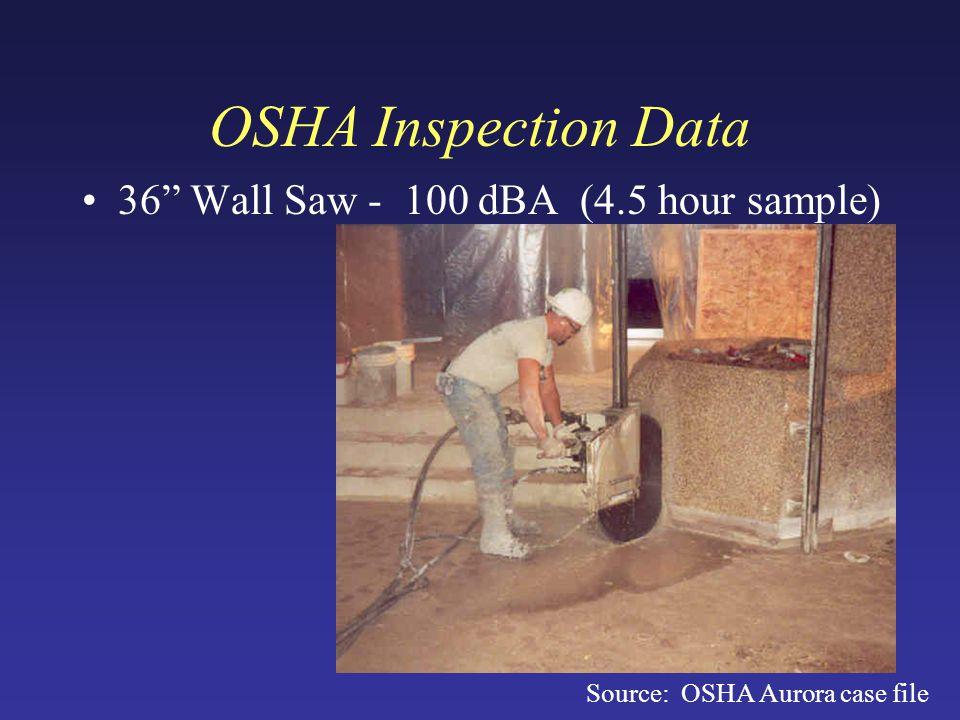 OSHA Inspection Data 36 Wall Saw - 100 dBA (4.5 hour sample) Source: OSHA Aurora case file