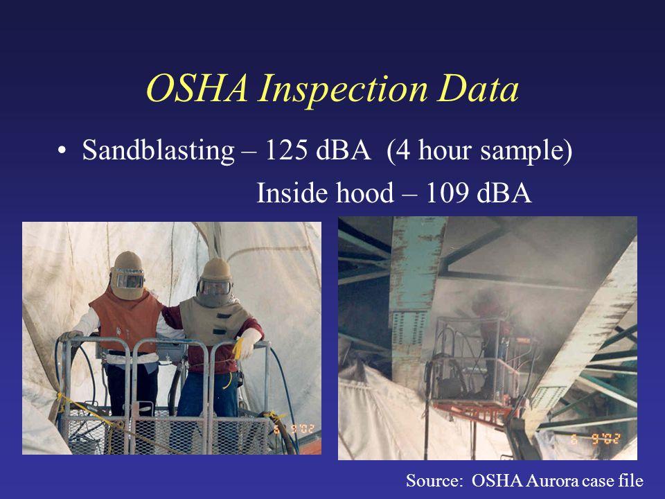 OSHA Inspection Data Sandblasting – 125 dBA (4 hour sample) Inside hood – 109 dBA Source: OSHA Aurora case file