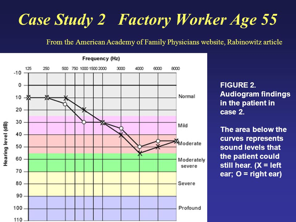 Case Study 2 Factory Worker Age 55 From the American Academy of Family Physicians website, Rabinowitz article FIGURE 2.