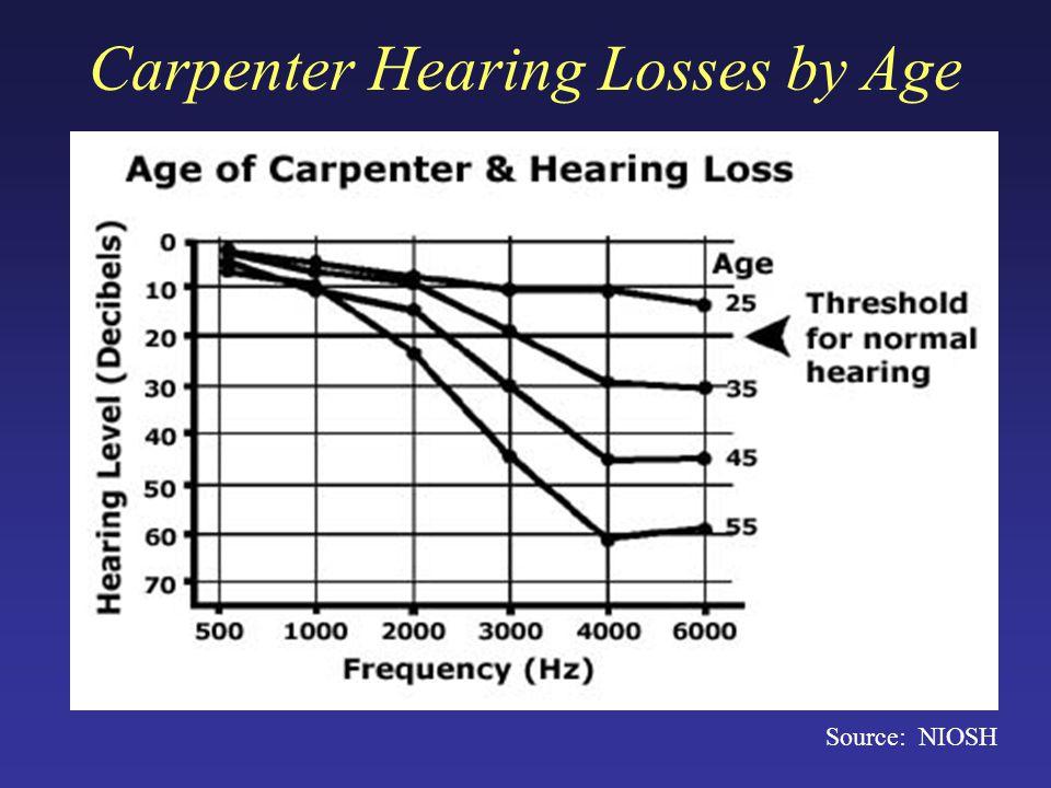 Carpenter Hearing Losses by Age Source: NIOSH