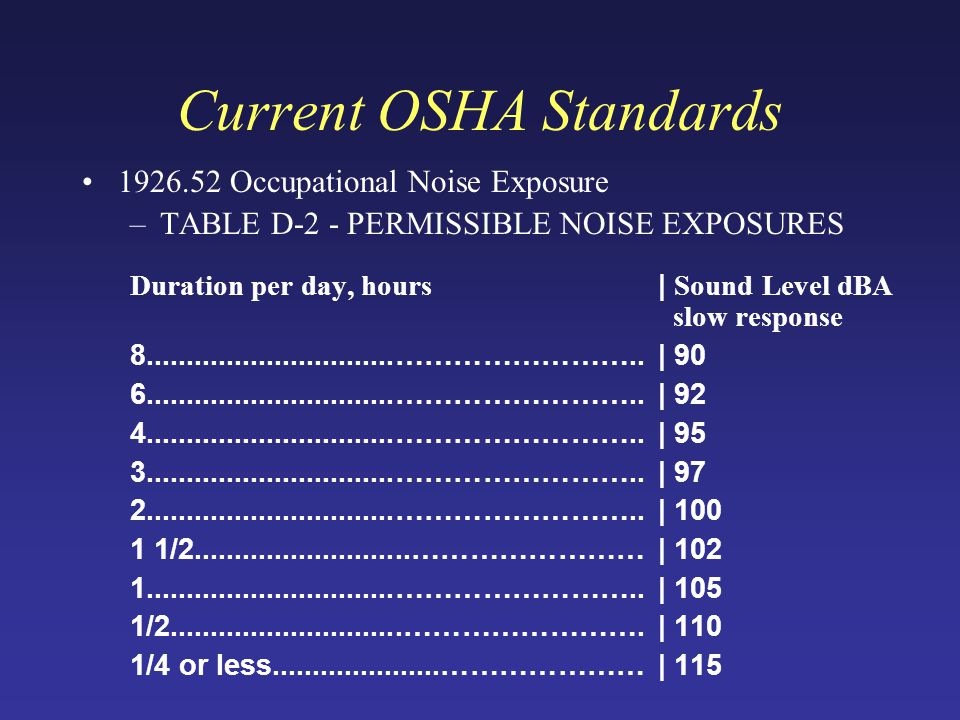 Current OSHA Standards 1926.52 Occupational Noise Exposure –TABLE D-2 - PERMISSIBLE NOISE EXPOSURES Duration per day, hours | Sound Level dBA slow response 8...............................……………………..| 90 6...............................……………………..| 92 4...............................……………………..| 95 3...............................……………………..| 97 2...............................……………………..| 100 1 1/2...........................……………………| 102 1...............................……………………..| 105 1/2.............................…………………….| 110 1/4 or less.....................…………………| 115