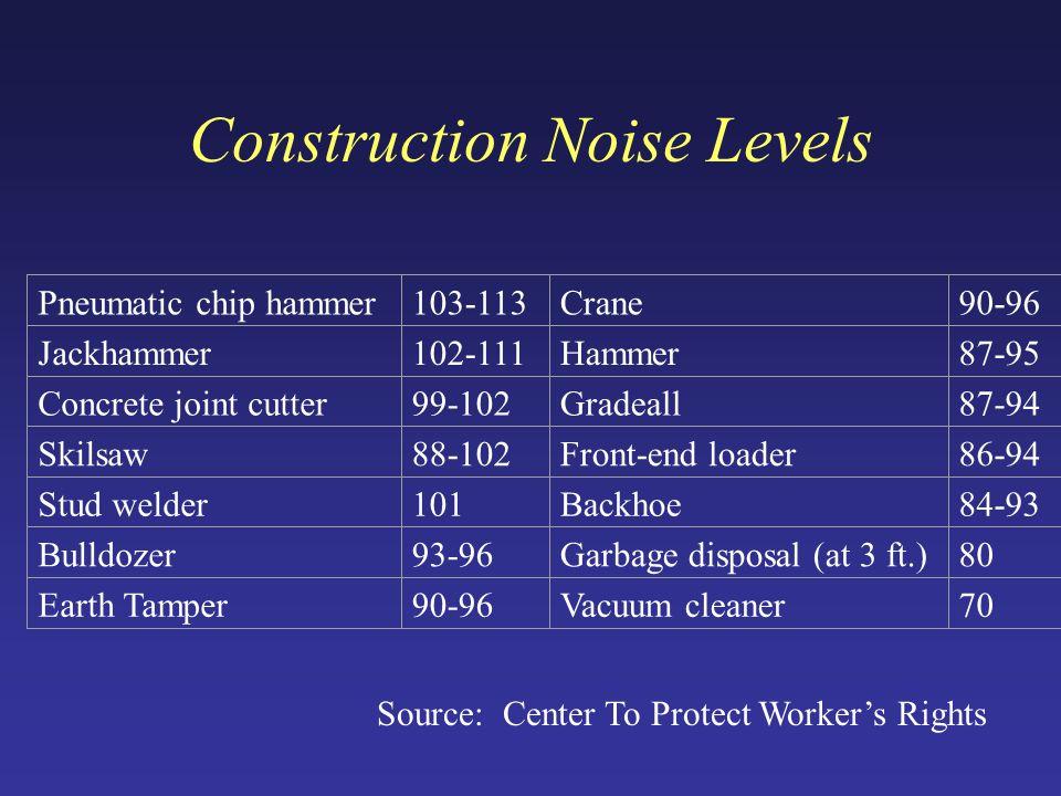 Construction Noise Levels Pneumatic chip hammer103-113Crane90-96 Jackhammer102-111Hammer87-95 Concrete joint cutter99-102Gradeall87-94 Skilsaw88-102Front-end loader86-94 Stud welder101Backhoe84-93 Bulldozer93-96Garbage disposal (at 3 ft.)80 Earth Tamper90-96Vacuum cleaner70 Source: Center To Protect Worker's Rights